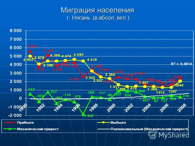 5 Миграция населения г. Нягань (в абсол. вел.)