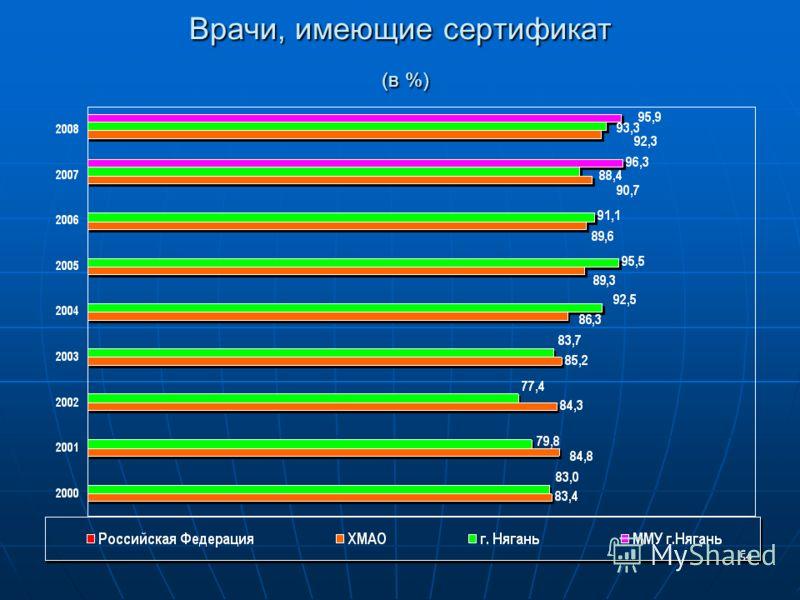 54 Врачи, имеющие сертификат (в %)