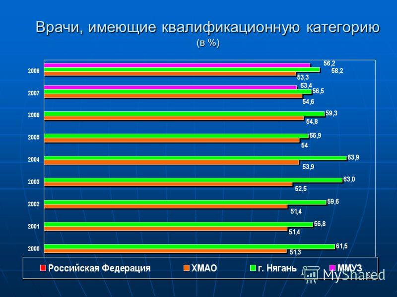 55 Врачи, имеющие квалификационную категорию (в %)