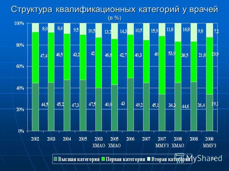56 Структура квалификационных категорий у врачей (в %)