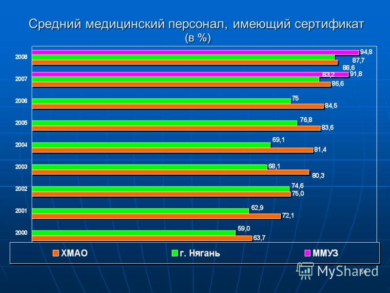 59 Средний медицинский персонал, имеющий сертификат (в %)
