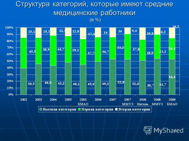 61 Структура категорий, которые имеют средние медицинские работники (в %)