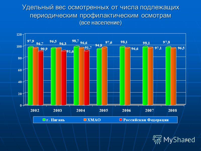65 Удельный вес осмотренных от числа подлежащих периодическим профилактическим осмотрам (все население)