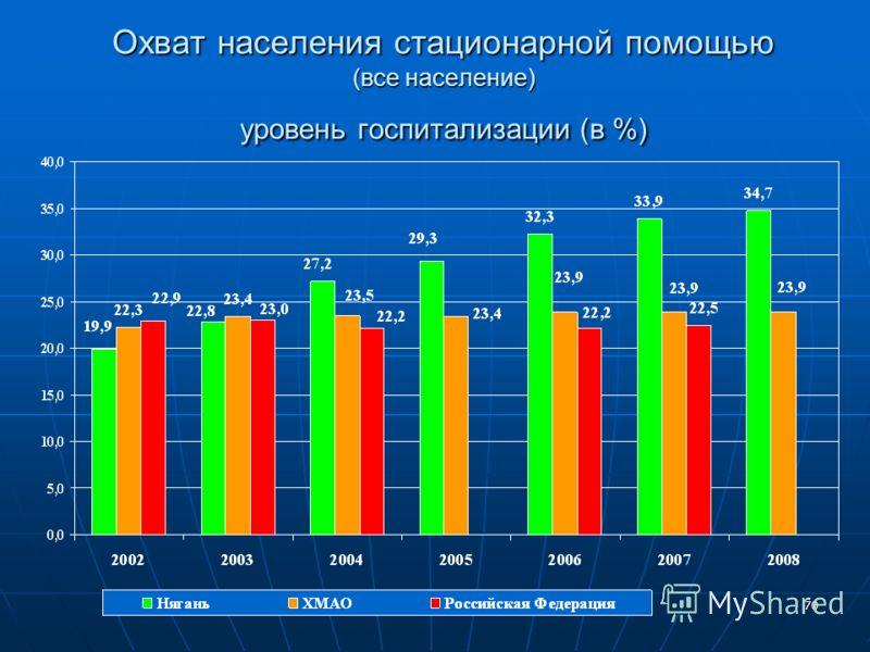 70 Охват населения стационарной помощью (все население) уровень госпитализации (в %)