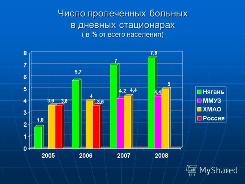 72 Число пролеченных больных в дневных стационарах ( в % от всего населения)