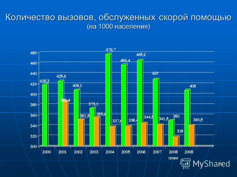 76 Количество вызовов, обслуженных скорой помощью (на 1000 населения)
