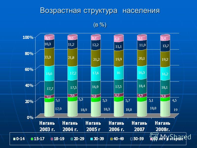 8 Возрастная структура населения (в %)