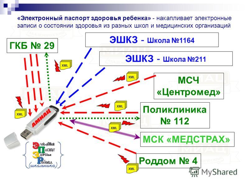 ГКБ 29 Поликлиника 112 Роддом 4 МСЧ «Центромед» ЭШКЗ - Школа 1164 МСК «МЕДСТРАХ» «Электронный паспорт здоровья ребенка» - накапливает электронные записи о состоянии здоровья из разных школ и медицинских организаций XML ЭШКЗ - Школа 211