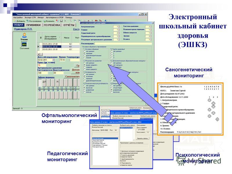 Электронный школьный кабинет здоровья (ЭШКЗ) Офтальмологический мониторинг Психологический мониторинг Саногенетический мониторинг Педагогический мониторинг
