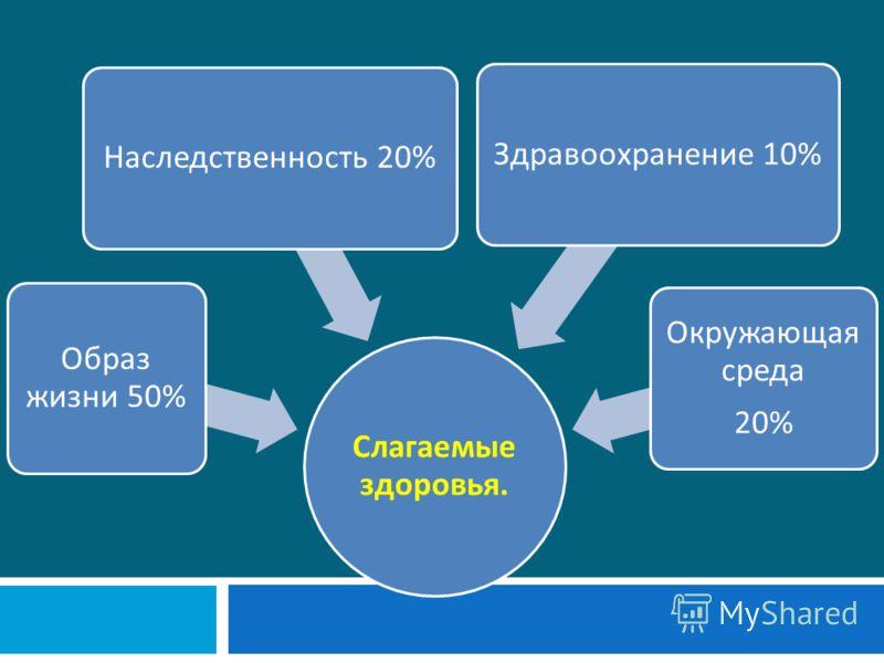 Слагаемые здоровья. Образ жизни 50% Наследственность 20%Здравоохранение 10% Окружающая среда 20%