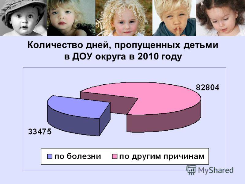 Количество дней, пропущенных детьми в ДОУ округа в 2010 году