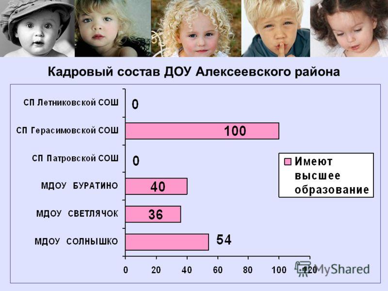 Кадровый состав ДОУ Алексеевского района