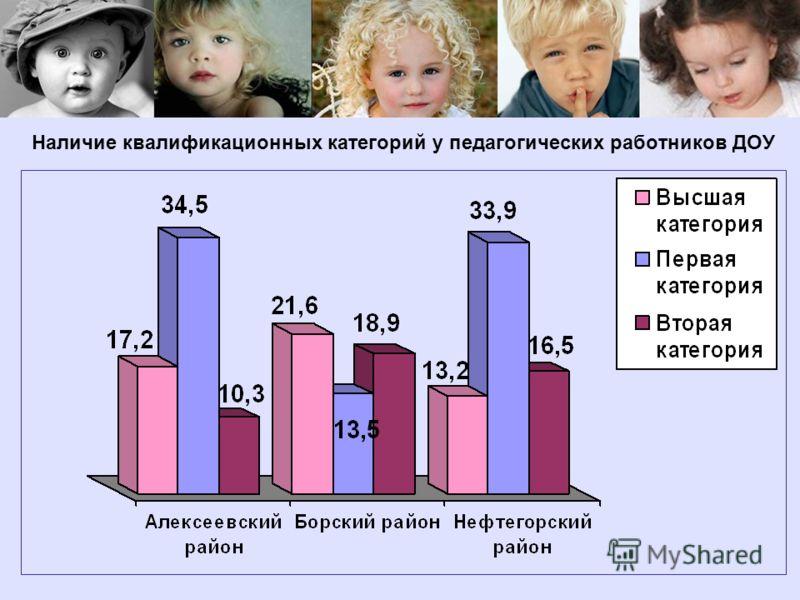 Наличие квалификационных категорий у педагогических работников ДОУ