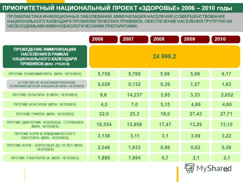 10 2006 ПРОВЕДЕНИЕ ИММУНИЗАЦИИ НАСЕЛЕНИЯ В РАМКАХ НАЦИОНАЛЬНОГО КАЛЕНДАРЯ ПРИВИВОК (МЛН. РУБЛЕЙ) 24 999,2 2007 2008 2009 2010 ПРОТИВ ПОЛИОМИЕЛИТА (МЛН. ЧЕЛОВЕК) 5,758 5,769 5,99 6,17 ПРОТИВ ГЕПАТИТА B (МЛН. ЧЕЛОВЕК) 9,6 14,237 3,953,33 2,652 ПРОТИВ К