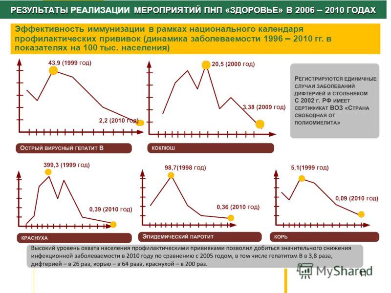 11 РЕЗУЛЬТАТЫ МЕРОПРИЯТИЙ ПНП «ЗДОРОВЬЕ» В 2006 2010 ГОДАХ РЕЗУЛЬТАТЫ РЕАЛИЗАЦИИ МЕРОПРИЯТИЙ ПНП «ЗДОРОВЬЕ» В 2006 – 2010 ГОДАХ Эффективность иммунизации в рамках национального календаря профилактических прививок (динамика заболеваемости 1996 – 2010