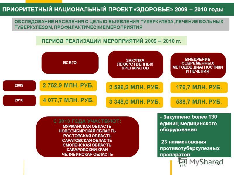 16 ПЕРИОД РЕАЛИЗАЦИИ МЕРОПРИЯТИЙ 2009 – 2010 гг. ВСЕГО 2 762,9 МЛН. РУБ. С 2010 ГОДА УЧАСТВУЮТ: МУРМАНСКАЯ ОБЛАСТЬ НОВОСИБИРСКАЯ ОБЛАСТЬ РОСТОВСКАЯ ОБЛАСТЬ САРАТОВСКАЯ ОБЛАСТЬ СМОЛЕНСКАЯ ОБЛАСТЬ ХАБАРОВСКИЙ КРАЙ ЧЕЛЯБИНСКАЯ ОБЛАСТЬ ЗАКУПКА ЛЕКАРСТВЕН