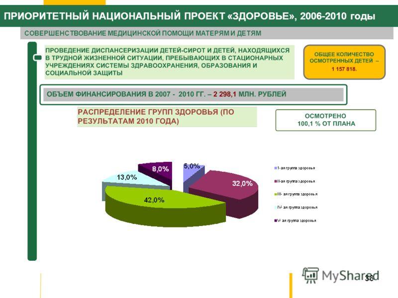 36 ПРИОРИТЕТНЫЙ НАЦИОНАЛЬНЫЙ ПРОЕКТ «ЗДОРОВЬЕ», 2006-2010 годы СОВЕРШЕНСТВОВАНИЕ МЕДИЦИНСКОЙ ПОМОЩИ МАТЕРЯМ И ДЕТЯМ