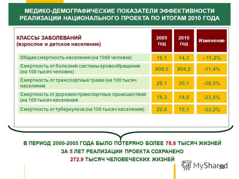 38 МЕДИКО-ДЕМОГРАФИЧЕСКИЕ ПОКАЗАТЕЛИ ЭФФЕКТИВНОСТИ РЕАЛИЗАЦИИ НАЦИОНАЛЬНОГО ПРОЕКТА ПО ИТОГАМ 2010 ГОДА Общая смертность населения (на 1000 человек) 2005 год 16,1 КЛАССЫ ЗАБОЛЕВАНИЙ (взрослое и детское население) 908,0 2010 год 14,3 804,2 Смертность