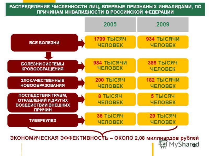 39 РАСПРЕДЕЛЕНИЕ ЧИСЛЕННОСТИ ЛИЦ, ВПЕРВЫЕ ПРИЗНАНЫХ ИНВАЛИДАМИ, ПО ПРИЧИНАМ ИНВАЛИДНОСТИ В РОССИЙСКОЙ ФЕДЕРАЦИИ 2005 ВСЕ БОЛЕЗНИ 2009 БОЛЕЗНИ СИСТЕМЫ КРОВООБРАЩЕНИЯ ЗЛОКАЧЕСТВЕННЫЕ НОВООБРАЗОВАНИЯ ПОСЛЕДСТВИЯ ТРАВМ, ОТРАВЛЕНИЙ И ДРУГИХ ВОЗДЕЙСТВИЙ ВН