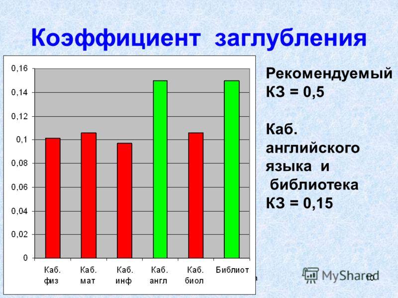 Экология пространства,Зенкова А, Уртам, 2008г 10 Коэффициент заглубления Рекомендуемый КЗ = 0,5 Каб. английского языка и библиотека КЗ = 0,15