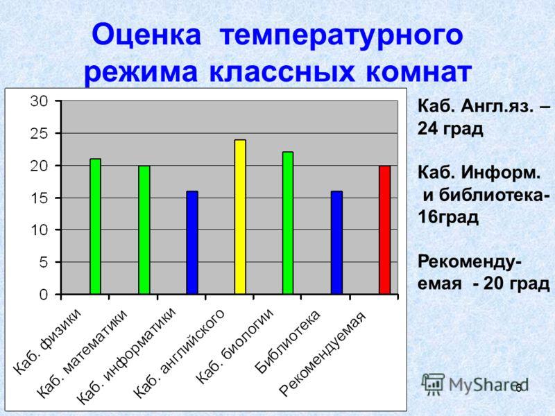 Экология пространства,Зенкова А, Уртам, 2008г 6 Оценка температурного режима классных комнат Каб. Англ.яз. – 24 град Каб. Информ. и библиотека- 16град Рекоменду- емая - 20 град