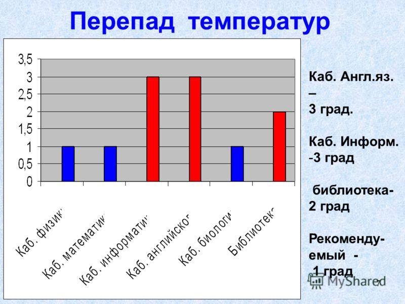 Экология пространства,Зенкова А, Уртам, 2008г 7 Перепад температур Каб. Англ.яз. – 3 град. Каб. Информ. -3 град библиотека- 2 град Рекоменду- емый - 1 град