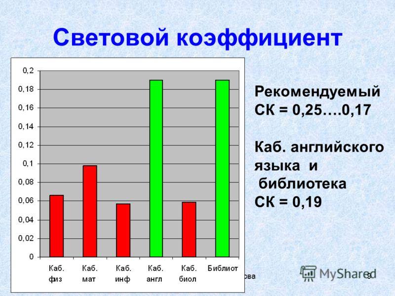Экология пространства,Зенкова А, Уртам, 2008г 9 Световой коэффициент Рекомендуемый СК = 0,25….0,17 Каб. английского языка и библиотека СК = 0,19