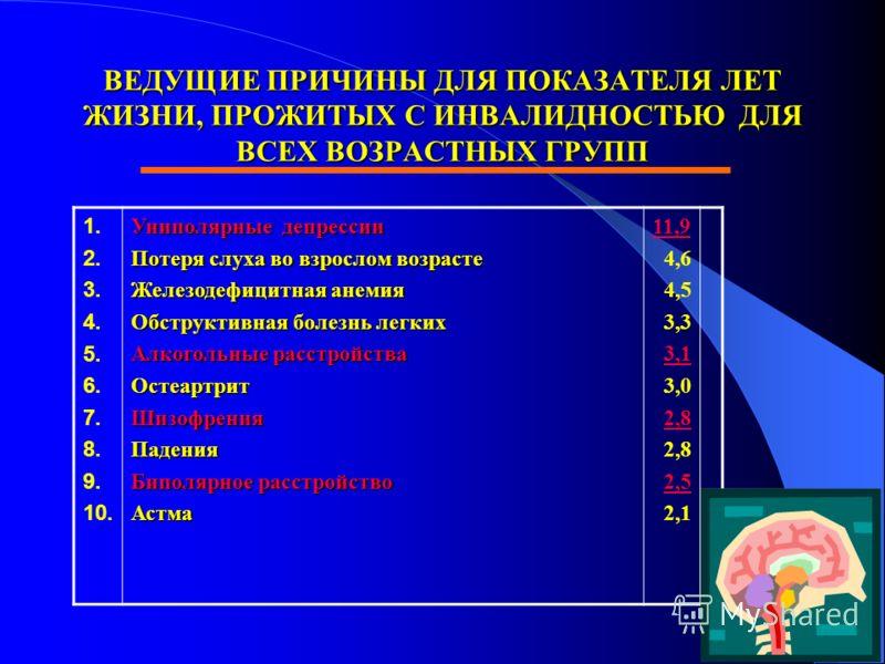 ВЕДУЩИЕ ПРИЧИНЫ ДЛЯ ПОКАЗАТЕЛЯ ЛЕТ ЖИЗНИ, ПРОЖИТЫХ С ИНВАЛИДНОСТЬЮ ДЛЯ ВСЕХ ВОЗРАСТНЫХ ГРУПП 1. 2. 3. 4. 5. 6. 7. 8. 9. 10. Униполярные депрессии Потеря слуха во взрослом возрасте Железодефицитная анемия Обструктивная болезнь легких Алкогольные расст