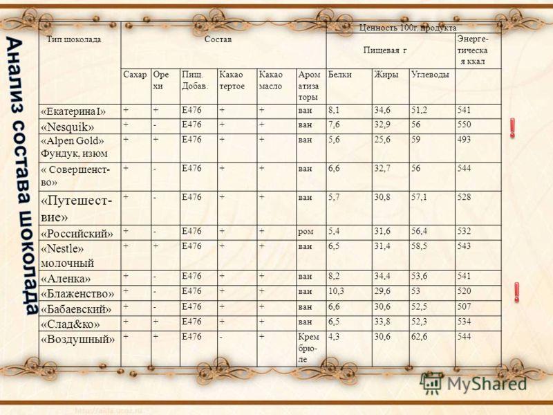 Тип шоколадаСостав Ценность 100г. продукта Пищевая г Энерге- тическа я ккал СахарОре хи Пищ. Добав. Какао тертое Какао масло Аром атиза торы БелкиЖирыУглеводы «Екатерина I» ++Е476++ван8,134,651,2541 «Nesquik» +-Е476++ван7,632,956550 «Alpen Gold» Фунд
