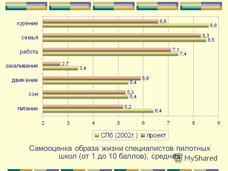 Самооценка образа жизни специалистов пилотных школ (от 1 до 10 баллов), средняя