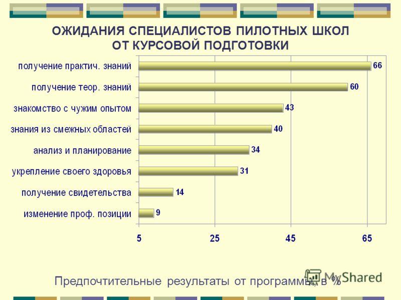 Предпочтительные результаты от программы, в % ОЖИДАНИЯ СПЕЦИАЛИСТОВ ПИЛОТНЫХ ШКОЛ ОТ КУРСОВОЙ ПОДГОТОВКИ
