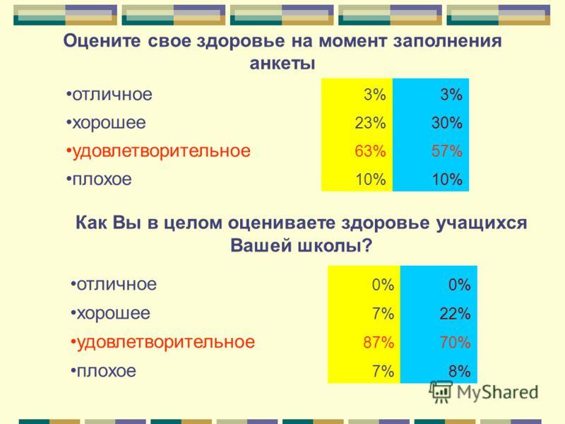 Оцените свое здоровье на момент заполнения анкеты отличное 3% хорошее 23%30% удовлетворительное 63%57% плохое 10% отличное 0% хорошее 7%22% удовлетворительное 87%70% плохое 7%8% Как Вы в целом оцениваете здоровье учащихся Вашей школы?