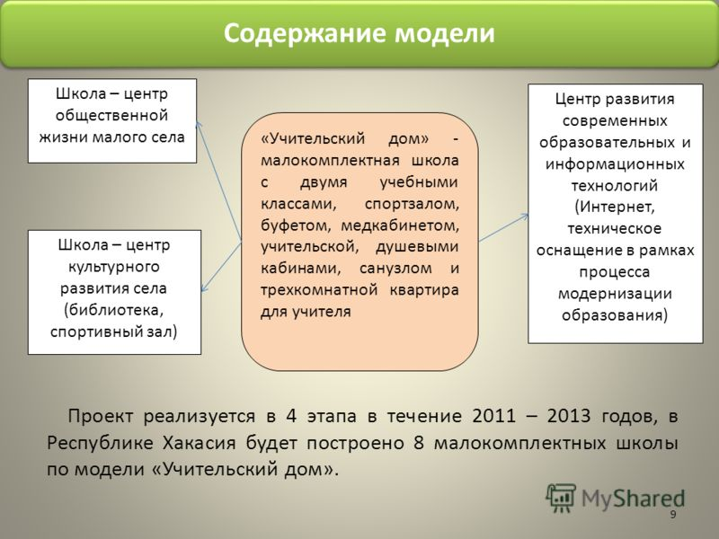 Содержание модели Проект реализуется в 4 этапа в течение 2011 – 2013 годов, в Республике Хакасия будет построено 8 малокомплектных школы по модели «Учительский дом». 9 «Учительский дом» - малокомплектная школа с двумя учебными классами, спортзалом, б