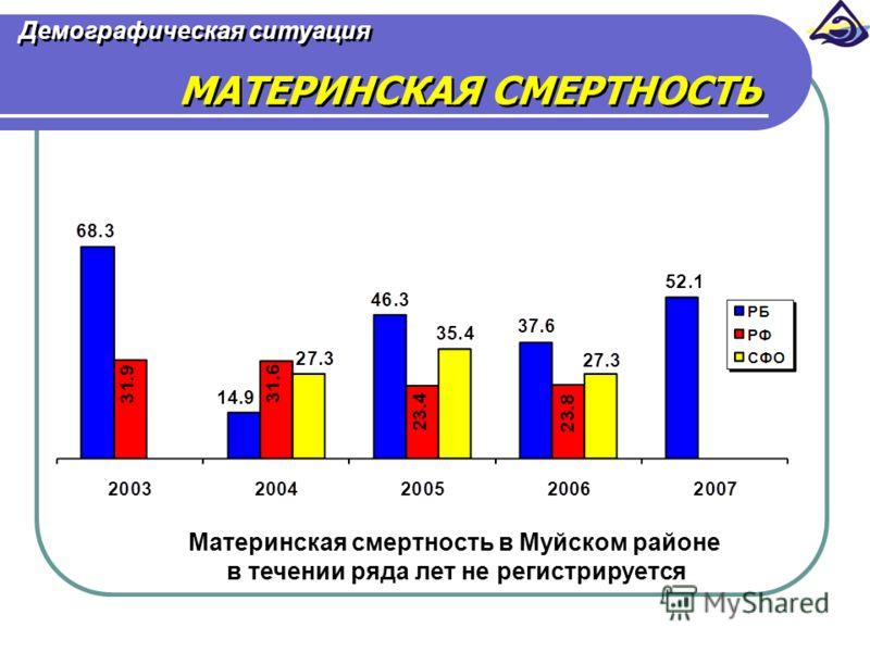 Демографическая ситуация МАТЕРИНСКАЯ СМЕРТНОСТЬ Материнская смертность в Муйском районе в течении ряда лет не регистрируется