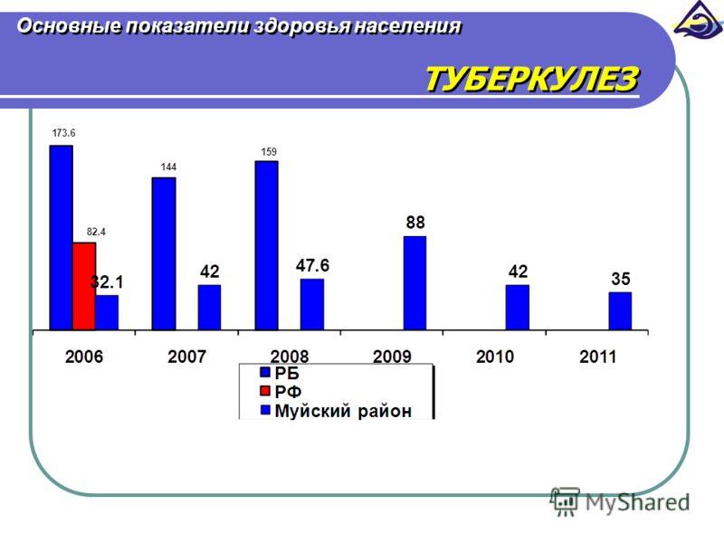 Основные показатели здоровья населения ТУБЕРКУЛЕЗ
