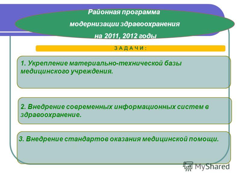 Районная программа модернизации здравоохранения на 2011, 2012 годы 1. Укрепление материально-технической базы медицинского учреждения. 2. Внедрение современных информационных систем в здравоохранение. 3. Внедрение стандартов оказания медицинской помо