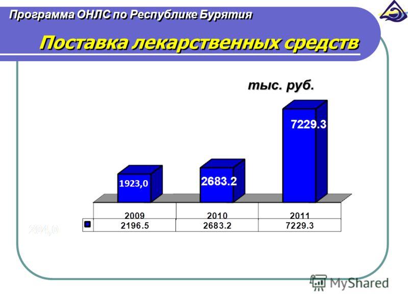 Программа ОНЛС по Республике Бурятия Поставка лекарственных средств тыс. руб.