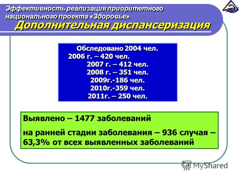 Эффективность реализация приоритетного национального проекта «Здоровье» Дополнительная диспансеризация Обследовано 2004 чел. 2006 г. – 420 чел. 2006 г. – 420 чел. 2007 г. – 412 чел. 2008 г. – 351 чел. 2009г.-186 чел. 2010г.-359 чел. 2011г. – 250 чел.