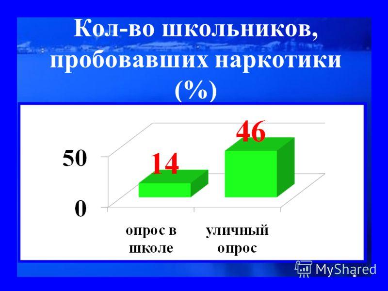 Кол-во школьников, пробовавших наркотики (%)