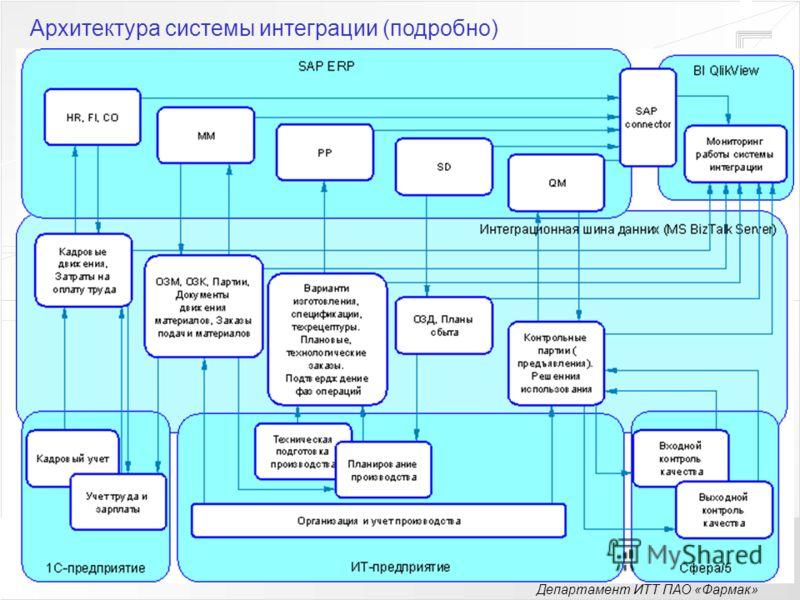 Департамент ИТТ ПАО «Фармак» Архитектура системы интеграции (подробно)