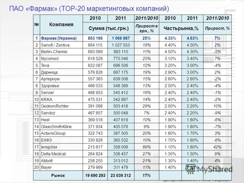 Департамент ИТТ ПАО «Фармак» ПАО «Фармак» (TOP-20 маркетинговых компаний) Компания 201020112011/2010201020112011/2010 Сумма (тыс.грн.) Прирост в грн., % Частьрынка,% Прирост, % 1Фармак (Украина)853 1951 066 98725%4.33%4.63%7% 2Sanofi / Zentiva864 115