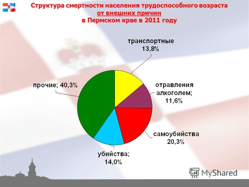 Структура смертности населения трудоспособного возраста от внешних причин в Пермском крае в 2011 году