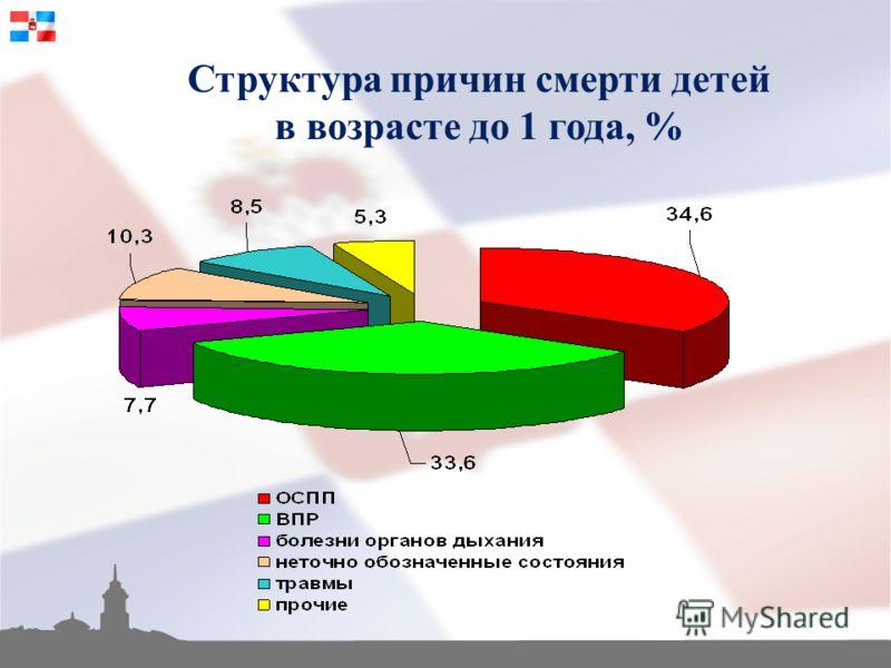 Структура причин смерти детей в возрасте до 1 года, %