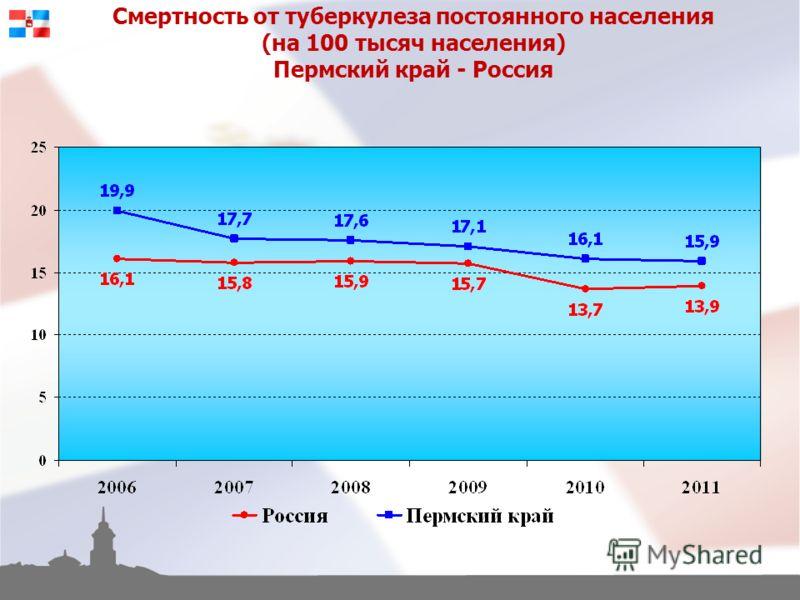 Смертность от туберкулеза постоянного населения (на 100 тысяч населения) Пермский край - Россия