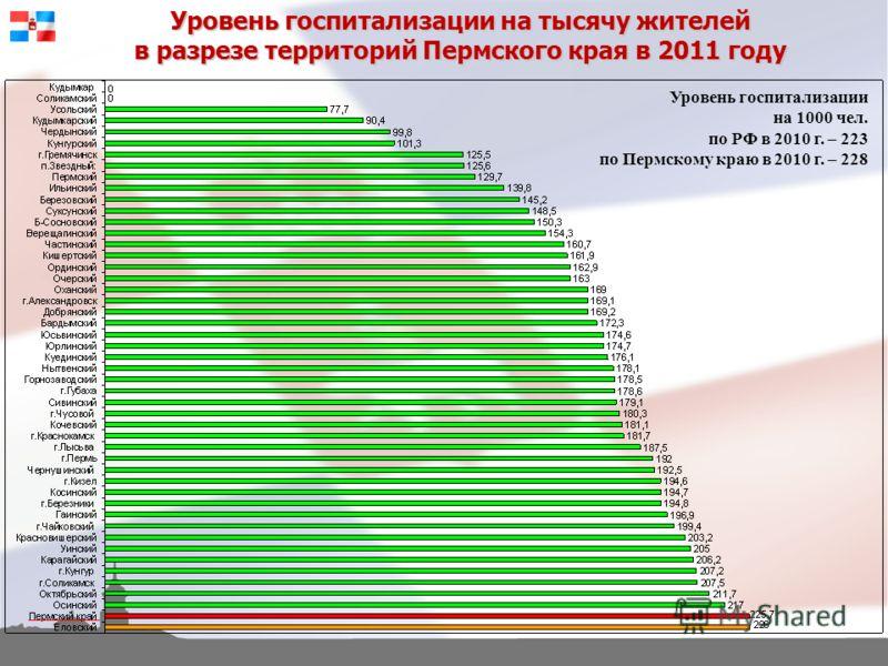Уровень госпитализации на тысячу жителей в разрезе территорий Пермского края в 2011 году Уровень госпитализации на 1000 чел. по РФ в 2010 г. – 223 по Пермскому краю в 2010 г. – 228