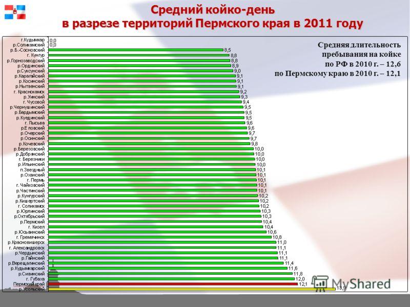 Средний койко-день в разрезе территорий Пермского края в 2011 году Средняя длительность пребывания на койке по РФ в 2010 г. – 12,6 по Пермскому краю в 2010 г. – 12,1