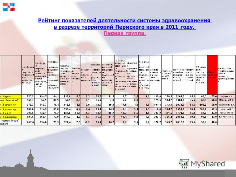 22 Рейтинг показателей деятельности системы здравоохранения в разрезе территорий Пермского края в 2011 году. Первая группа.