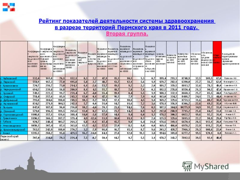 23 Рейтинг показателей деятельности системы здравоохранения в разрезе территорий Пермского края в 2011 году. Вторая группа.