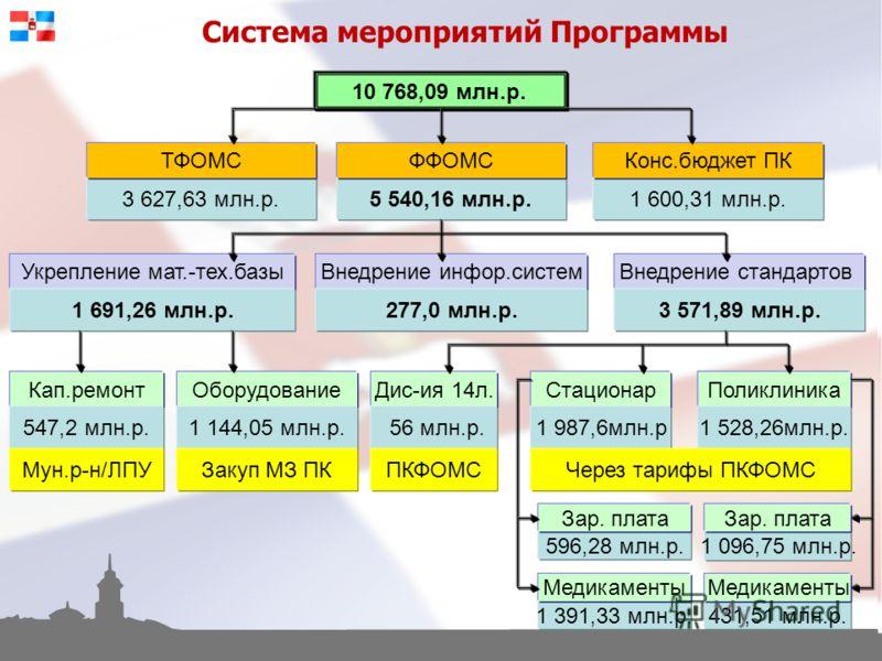 Система мероприятий Программы 10 768,09 млн.р. 3 627,63 млн.р.5 540,16 млн.р.1 600,31 млн.р. ТФОМСФФОМСКонс.бюджет ПК Укрепление мат.-тех.базыВнедрение инфор.системВнедрение стандартов 1 691,26 млн.р.277,0 млн.р.3 571,89 млн.р. Кап.ремонтОборудование