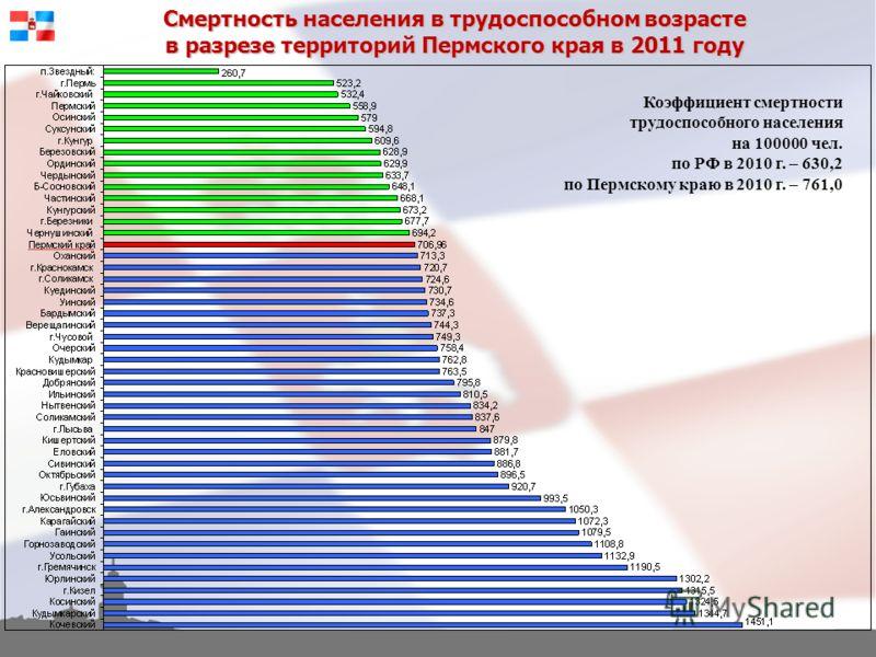 Смертность населения в трудоспособном возрасте в разрезе территорий Пермского края в 2011 году Коэффициент смертности трудоспособного населения на 100000 чел. по РФ в 2010 г. – 630,2 по Пермскому краю в 2010 г. – 761,0